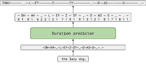 Figure 3 for TalkNet 2: Non-Autoregressive Depth-Wise Separable Convolutional Model for Speech Synthesis with Explicit Pitch and Duration Prediction