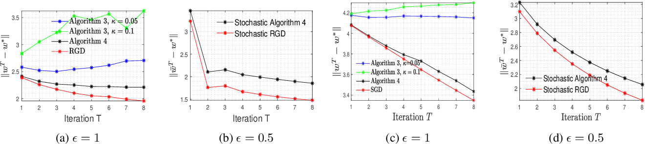 Figure 1 for On Differentially Private Stochastic Convex Optimization with Heavy-tailed Data