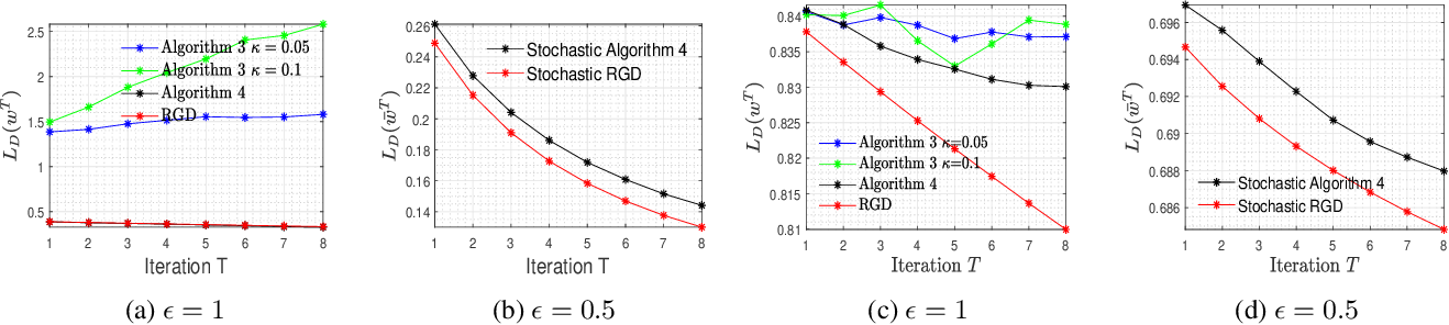 Figure 2 for On Differentially Private Stochastic Convex Optimization with Heavy-tailed Data