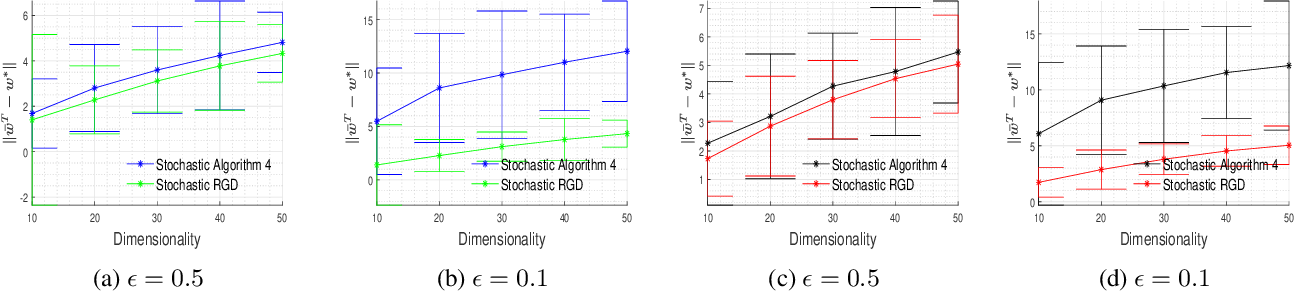 Figure 3 for On Differentially Private Stochastic Convex Optimization with Heavy-tailed Data