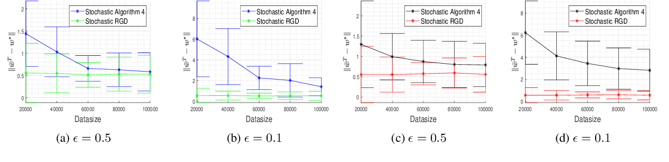 Figure 4 for On Differentially Private Stochastic Convex Optimization with Heavy-tailed Data