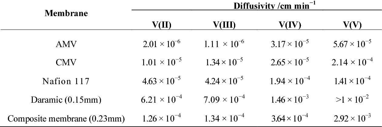 PDF] Membranes for Redox Flow Battery Applications - Semantic Scholar