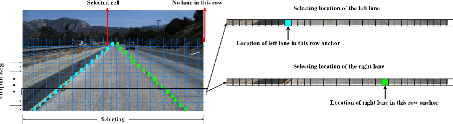 Figure 3 for Ultra Fast Structure-aware Deep Lane Detection