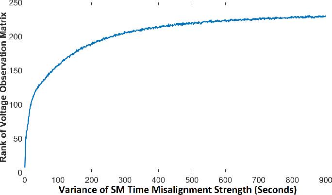 Figure 1 for Mitigating Smart Meter Asynchrony Error Via Multi-Objective Low Rank Matrix Recovery