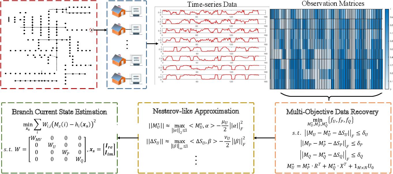 Figure 2 for Mitigating Smart Meter Asynchrony Error Via Multi-Objective Low Rank Matrix Recovery