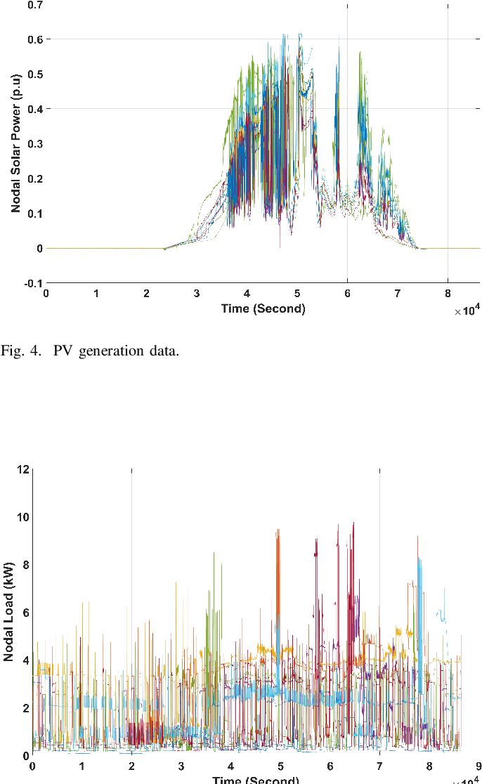 Figure 4 for Mitigating Smart Meter Asynchrony Error Via Multi-Objective Low Rank Matrix Recovery