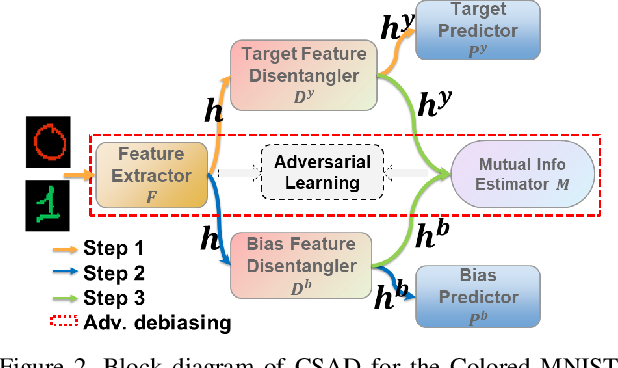Figure 3 for Learning Bias-Invariant Representation by Cross-Sample Mutual Information Minimization