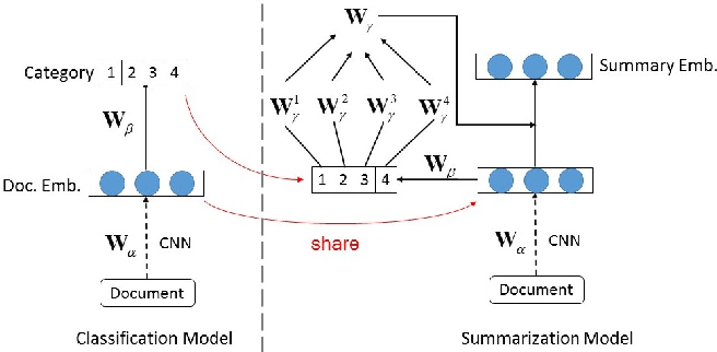 Figure 1 for Improving Multi-Document Summarization via Text Classification