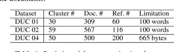 Figure 2 for Improving Multi-Document Summarization via Text Classification