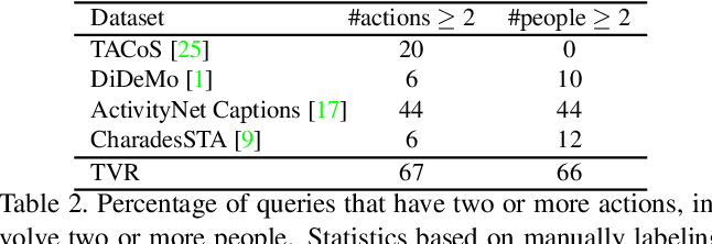 Figure 4 for TVR: A Large-Scale Dataset for Video-Subtitle Moment Retrieval