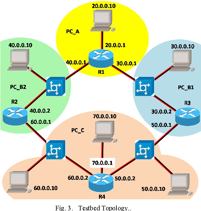 OSPF routing protocol performance in Software Defined