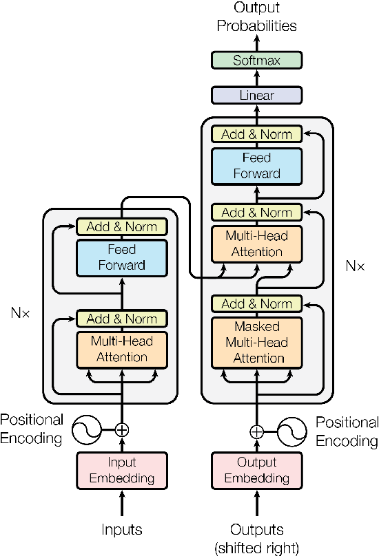 Figure 1 for Efficiency through Auto-Sizing: Notre Dame NLP's Submission to the WNGT 2019 Efficiency Task