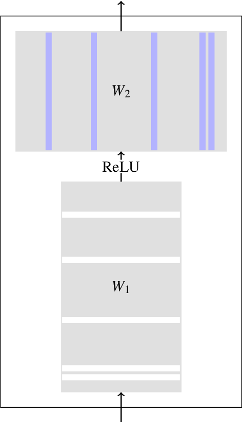 Figure 3 for Efficiency through Auto-Sizing: Notre Dame NLP's Submission to the WNGT 2019 Efficiency Task