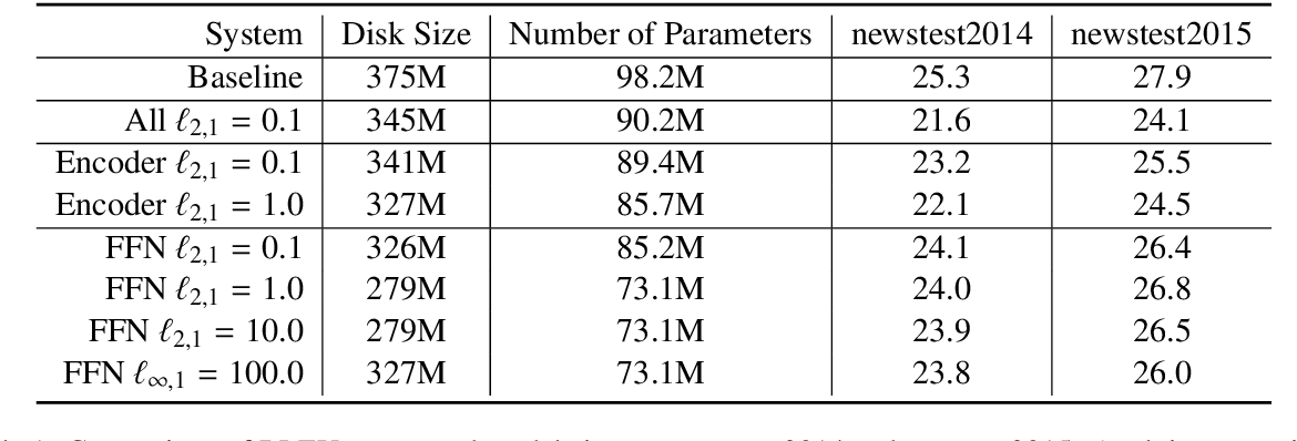 Figure 2 for Efficiency through Auto-Sizing: Notre Dame NLP's Submission to the WNGT 2019 Efficiency Task