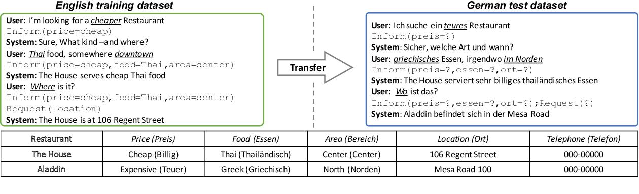 Figure 1 for XL-NBT: A Cross-lingual Neural Belief Tracking Framework