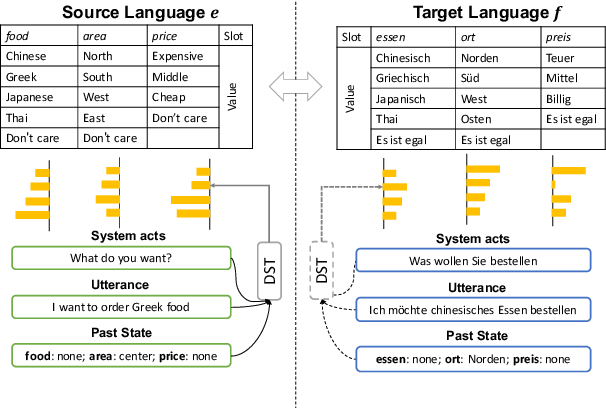 Figure 3 for XL-NBT: A Cross-lingual Neural Belief Tracking Framework