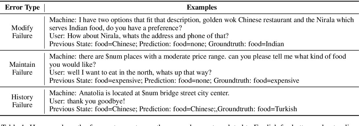 Figure 2 for XL-NBT: A Cross-lingual Neural Belief Tracking Framework