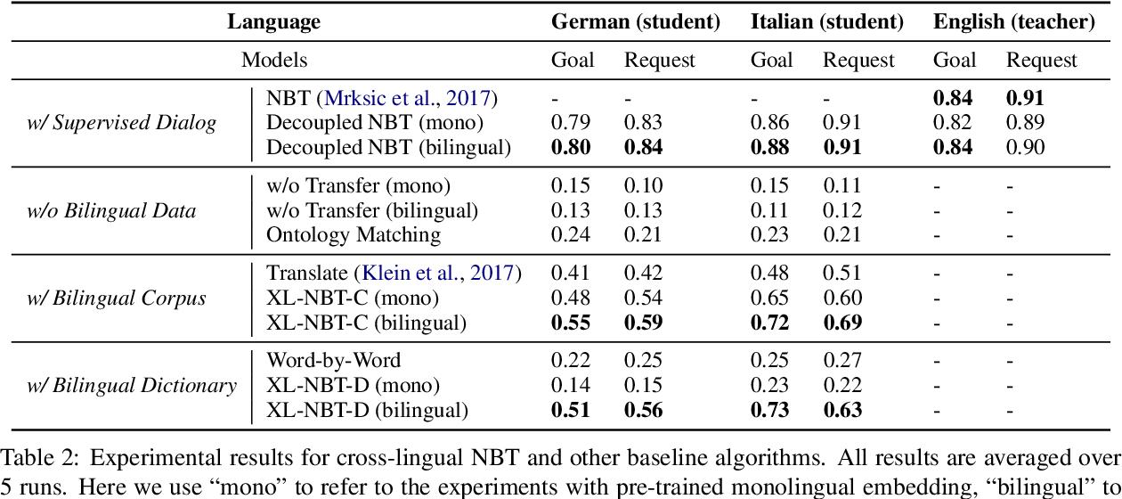Figure 4 for XL-NBT: A Cross-lingual Neural Belief Tracking Framework