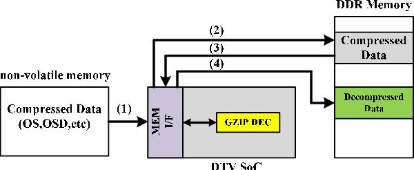 A custom GZIP decoder for DTV application - Semantic Scholar