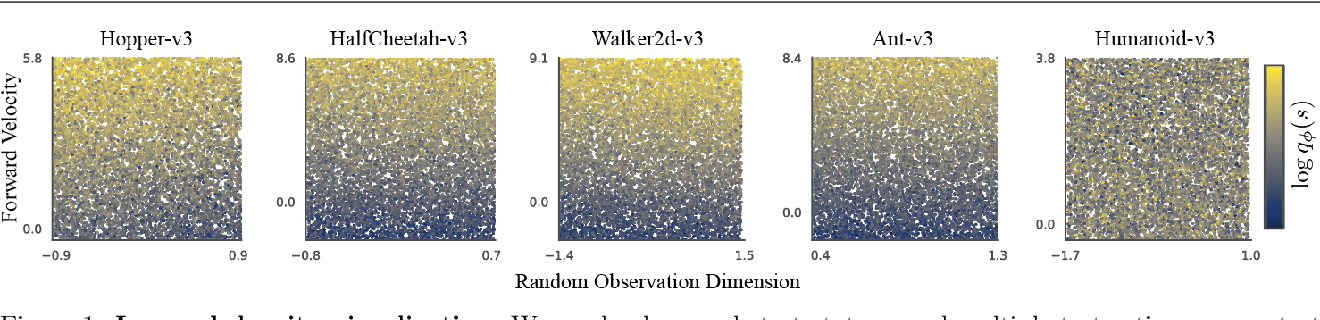 Figure 2 for Imitation with Neural Density Models