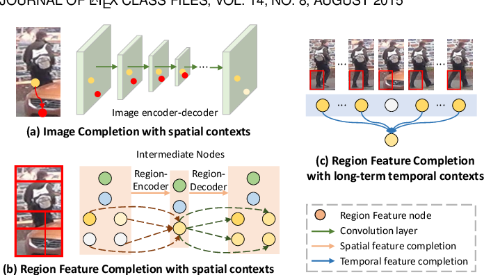 Figure 1 for Feature Completion for Occluded Person Re-Identification
