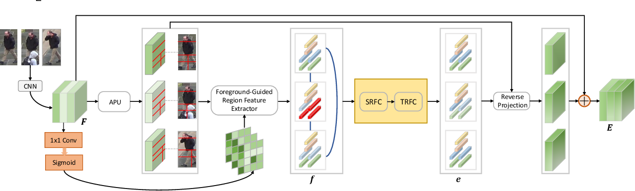 Figure 2 for Feature Completion for Occluded Person Re-Identification