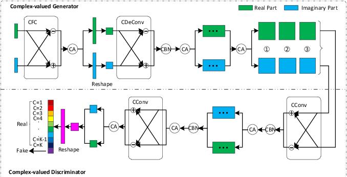 Figure 1 for Semi-supervised Complex-valued GAN for Polarimetric SAR Image Classification