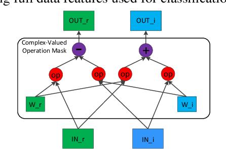 Figure 3 for Semi-supervised Complex-valued GAN for Polarimetric SAR Image Classification