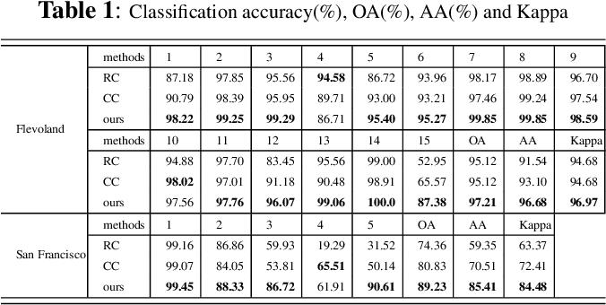 Figure 2 for Semi-supervised Complex-valued GAN for Polarimetric SAR Image Classification