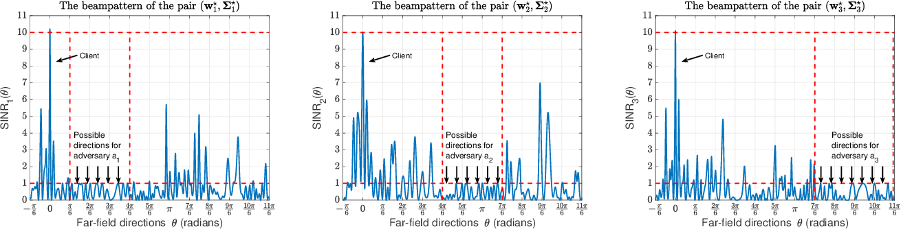 Figure 1 for Physical-Layer Security via Distributed Beamforming in the Presence of Adversaries with Unknown Locations