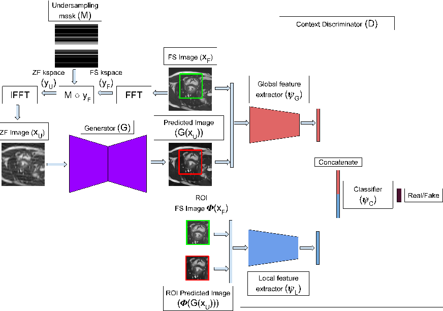 Figure 3 for Recon-GLGAN: A Global-Local context based Generative Adversarial Network for MRI Reconstruction