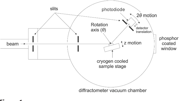 Figure 1 From Resonant Soft X-ray Diffraction