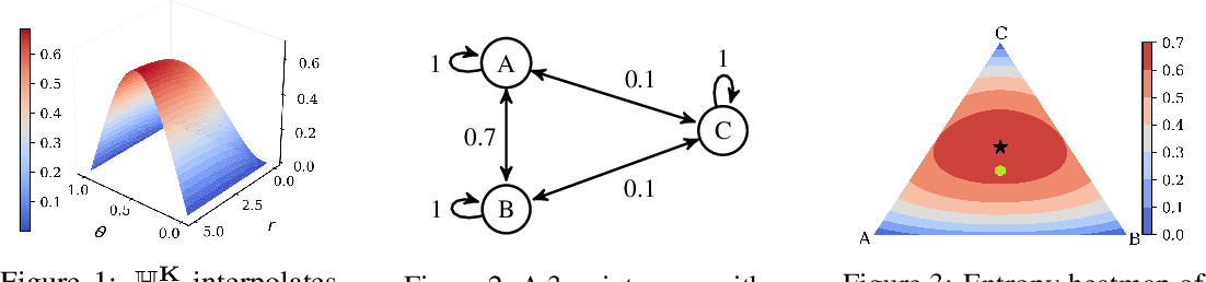 Figure 1 for GEAR: Geometry-Aware Rényi Information