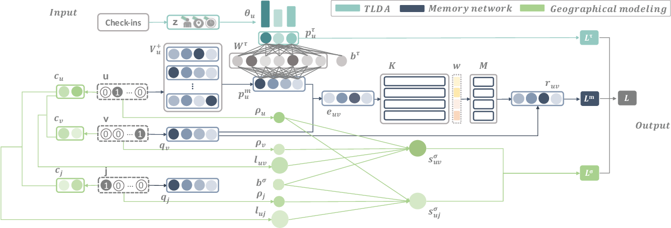 Figure 1 for Topic-Enhanced Memory Networks for Personalised Point-of-Interest Recommendation