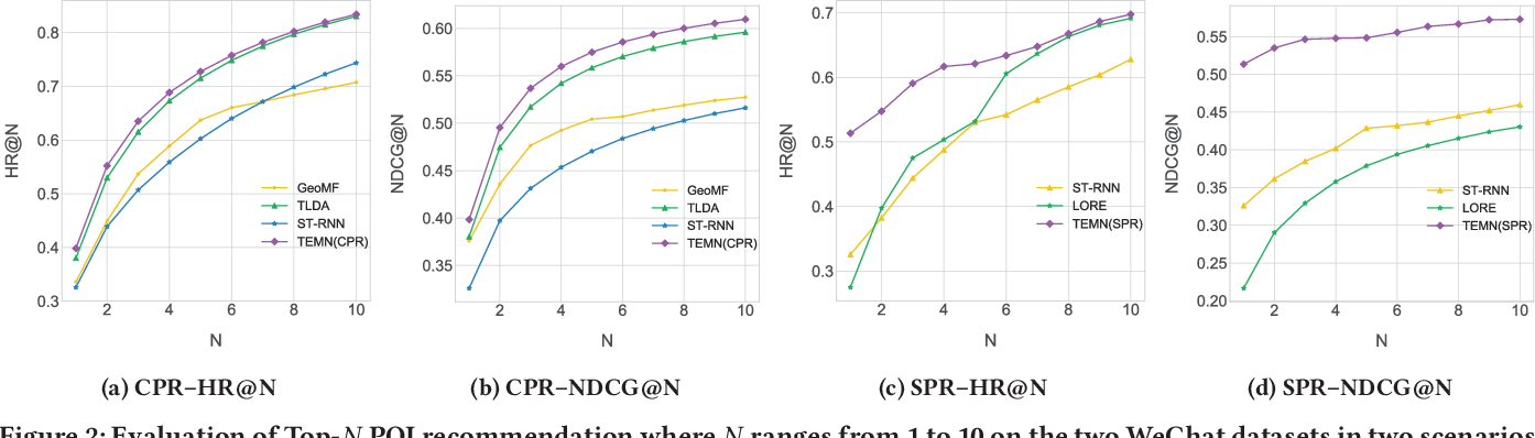 Figure 4 for Topic-Enhanced Memory Networks for Personalised Point-of-Interest Recommendation