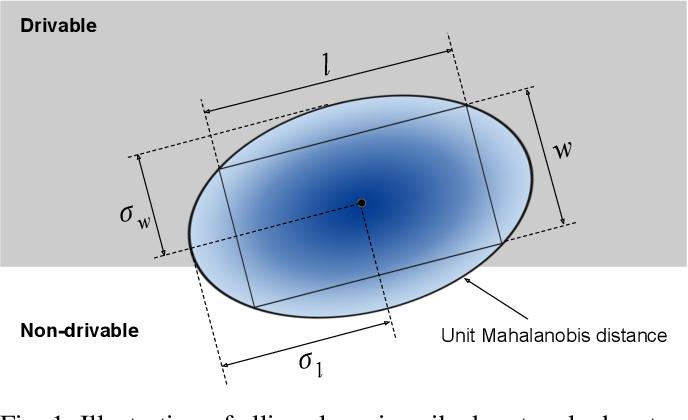 Figure 1 for Ellipse Loss for Scene-Compliant Motion Prediction
