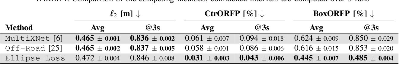 Figure 4 for Ellipse Loss for Scene-Compliant Motion Prediction