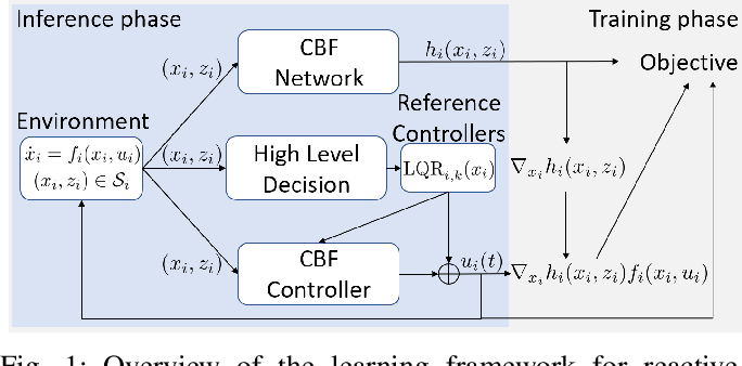 Figure 1 for Reactive and Safe Road User Simulations using Neural Barrier Certificates