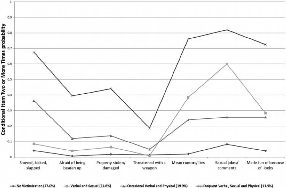 Figure 1 from A Latent Class Analysis of Victimization Among