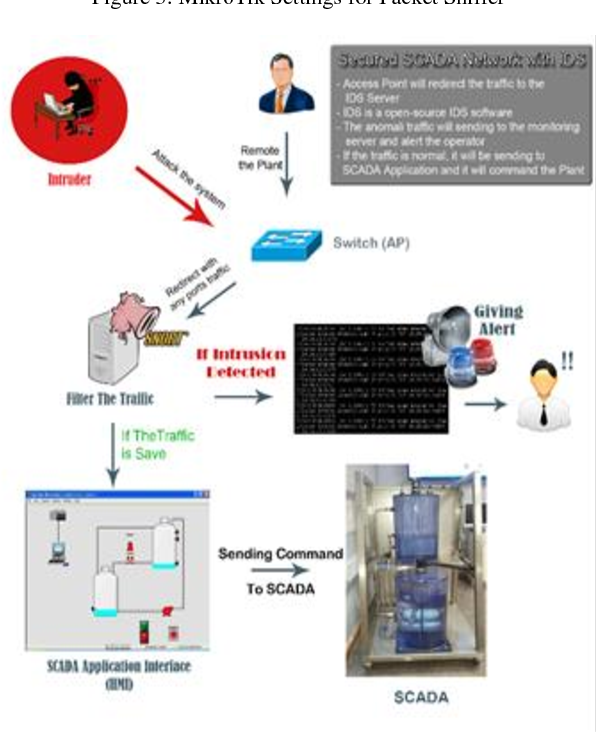Figure 4 from Improving SCADA Security using IDS and