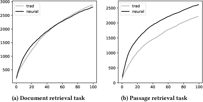 Figure 1 for On the Reliability of Test Collections for Evaluating Systems of Different Types