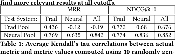Figure 2 for On the Reliability of Test Collections for Evaluating Systems of Different Types
