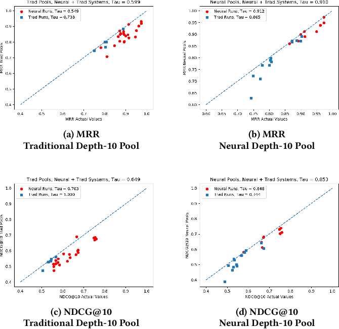 Figure 4 for On the Reliability of Test Collections for Evaluating Systems of Different Types