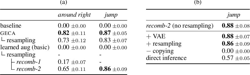 Figure 1 for Learning to Recombine and Resample Data for Compositional Generalization