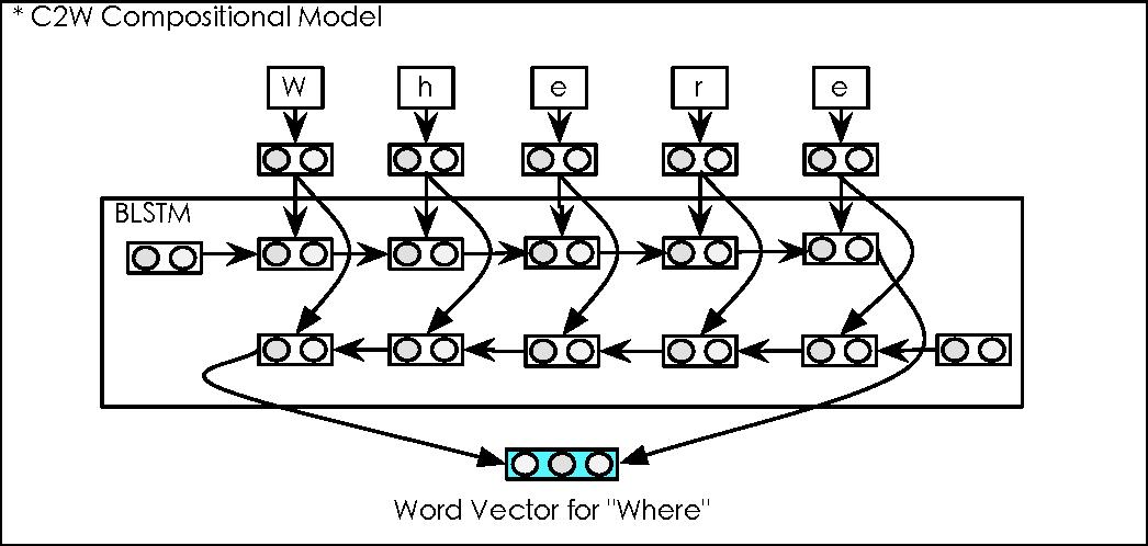 Figure 3 for Character-based Neural Machine Translation