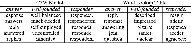 Figure 2 for Character-based Neural Machine Translation
