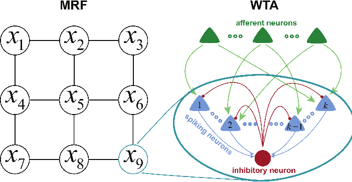 Figure 1 for Winner-Take-All as Basic Probabilistic Inference Unit of Neuronal Circuits