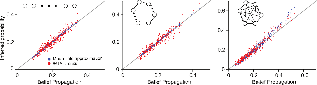 Figure 4 for Winner-Take-All as Basic Probabilistic Inference Unit of Neuronal Circuits
