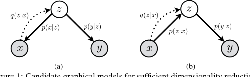 Figure 1 for Deep Variational Sufficient Dimensionality Reduction