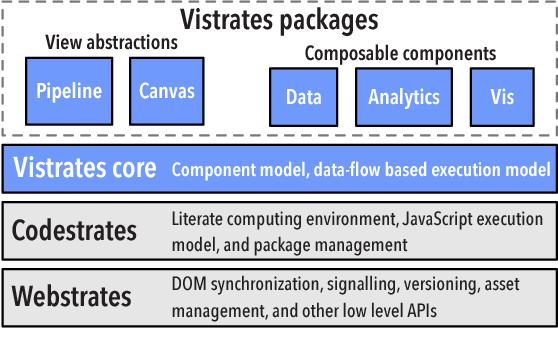 Vistrates: A Component Model for Ubiquitous Analytics